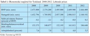 Tabellen viser de økonomiske nøgletal for tyskland i perioden 2008-2012.