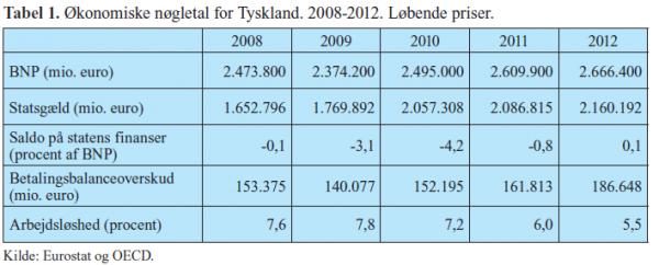Tabellen viser de økonimiske nøgletal for tyskland i perioden 2008-2012.