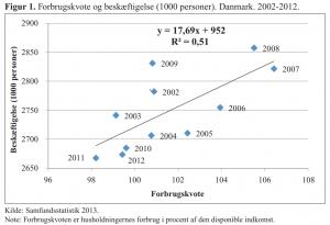 Grafen viser forbrugskvote og beskæftigelse fro 1000 personer i Danmark i perioden 2002-2012. Forbrugskviten er husholdningernes forbrug i procent ad den disponible indkomst.