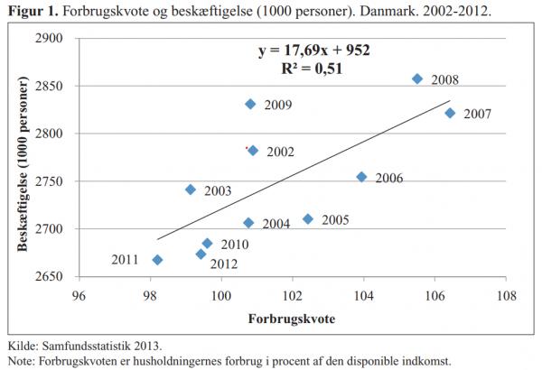 Grafen viser forbrugskvote og beskæftigelse for 1000 personer i Danmark i perioden 2002-2012. Forbrugskvoten er husholdningernes forbrug i procent af den disponible indkomst.