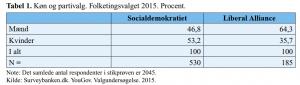 Tabel, der viser fordelingen på køn blandt vælgere til hhv. Socialdemokratiet og Liberal Alliance ved valget i 2015.