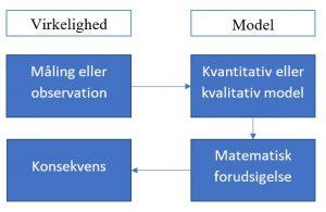 Billedet viser et skema over hvordan man opstiller et model hvor forsøget sammenlignes med virkeligheden.
